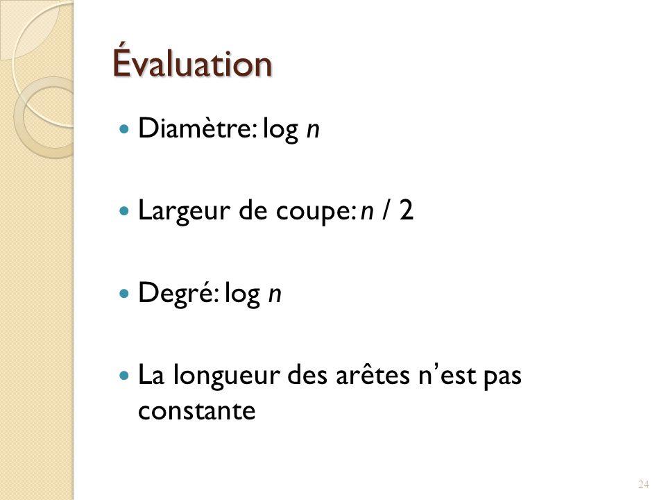 Évaluation Diamètre: log n Largeur de coupe: n / 2 Degré: log n