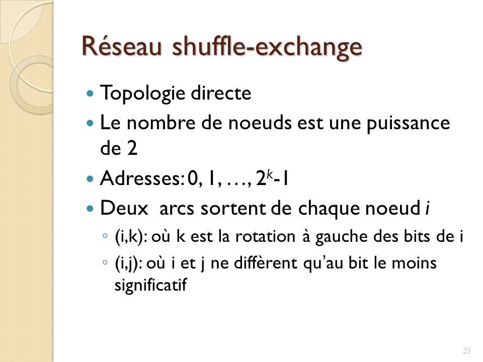 Réseau shuffle-exchange