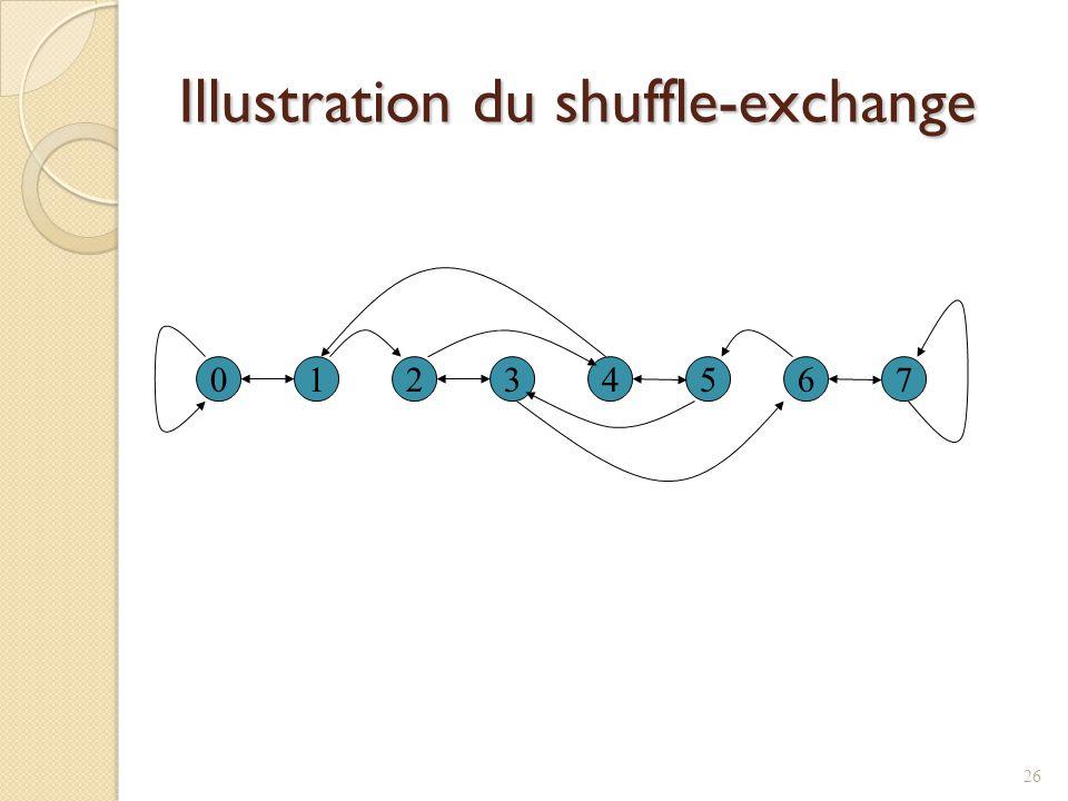 Illustration du shuffle-exchange