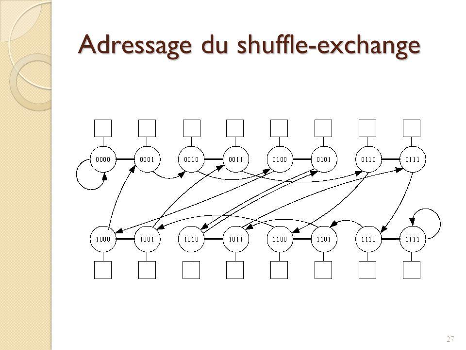 Adressage du shuffle-exchange