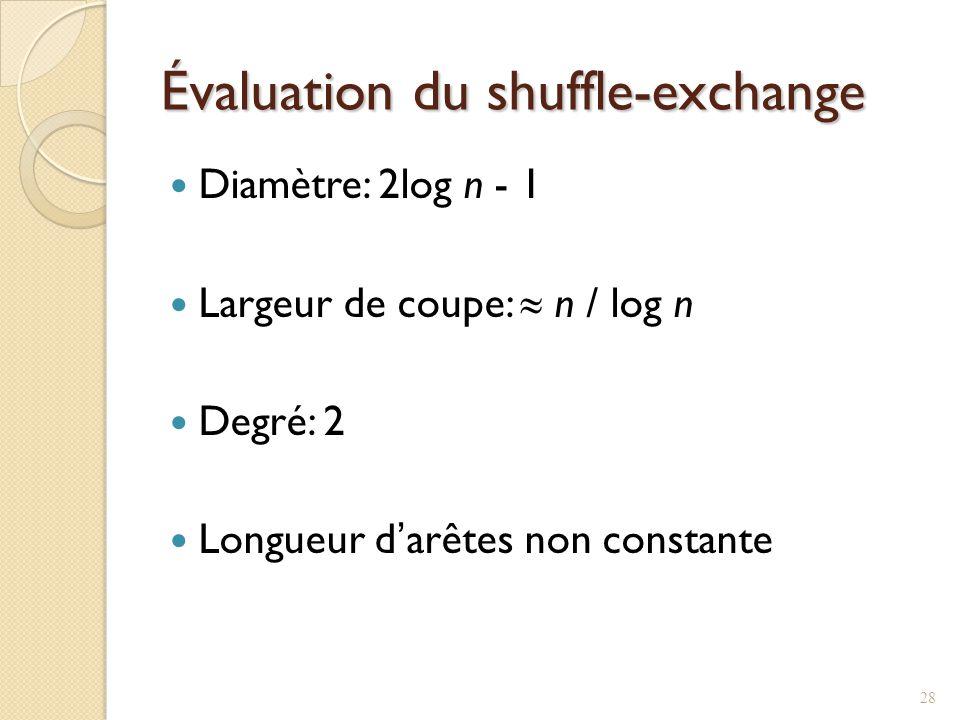 Évaluation du shuffle-exchange