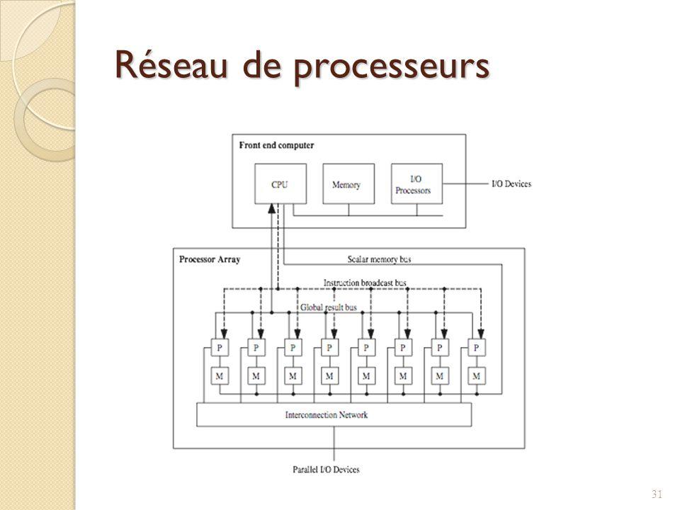 Réseau de processeurs