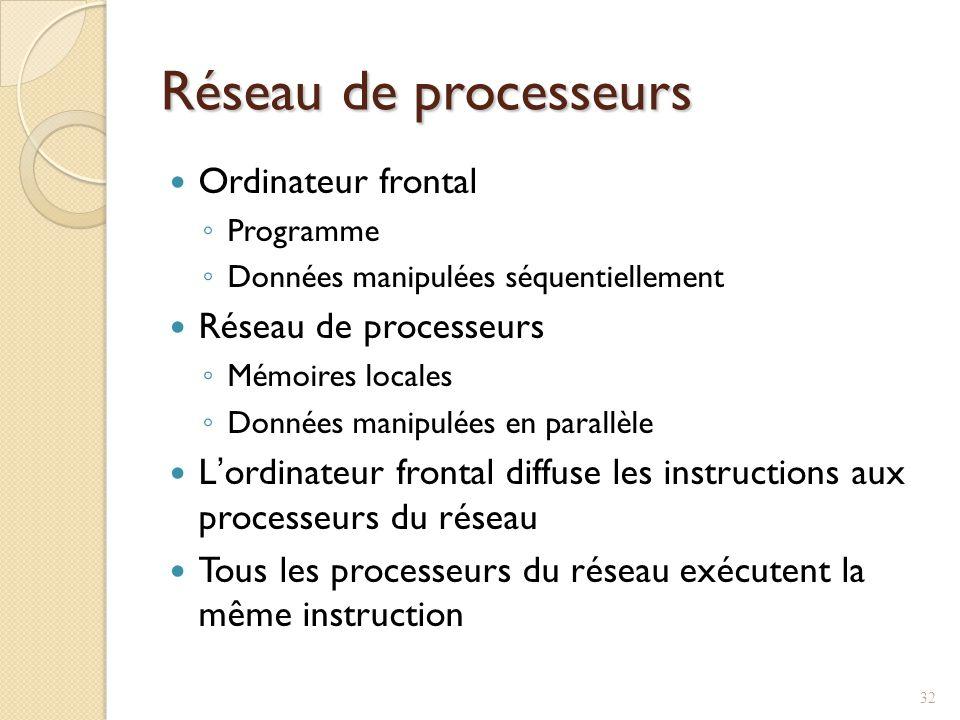Réseau de processeurs Ordinateur frontal Réseau de processeurs