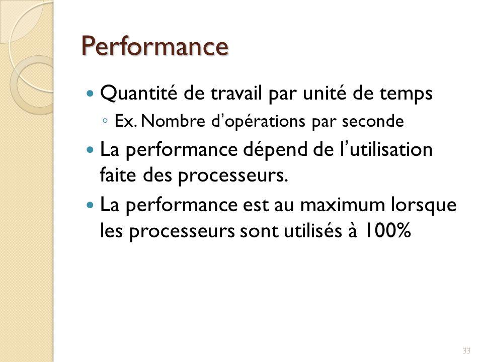 Performance Quantité de travail par unité de temps
