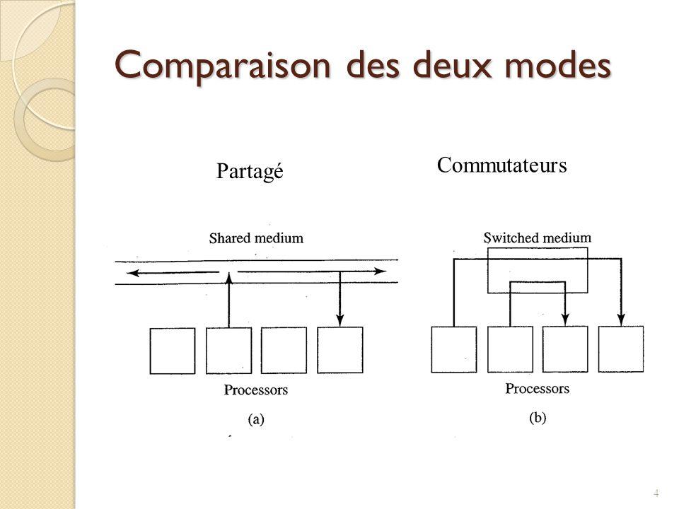 Comparaison des deux modes