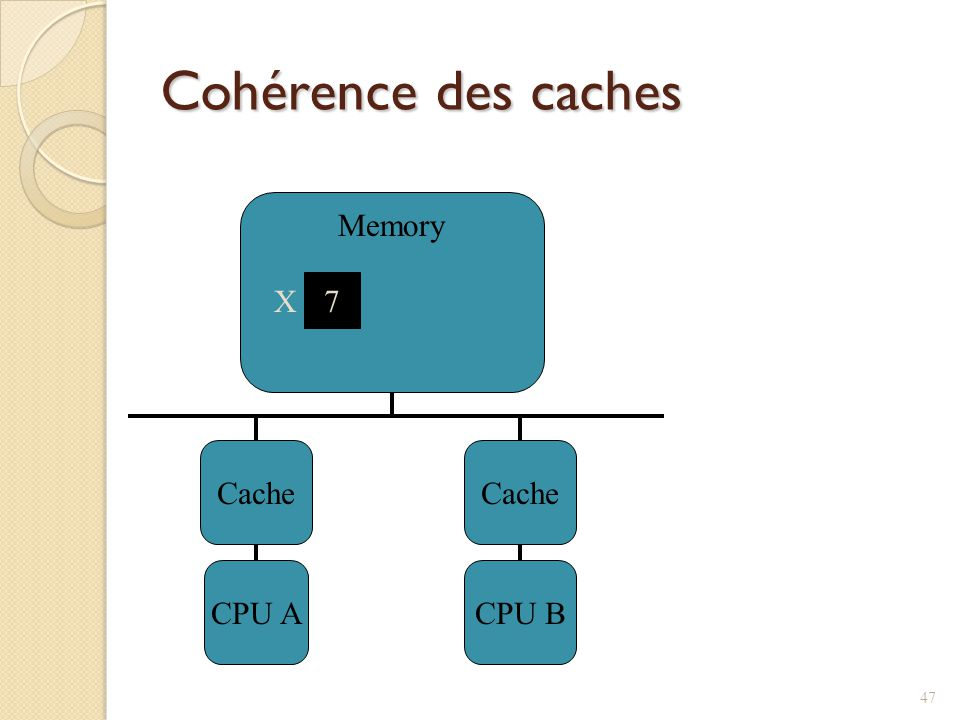 Cohérence des caches Cache CPU A CPU B Memory X 7