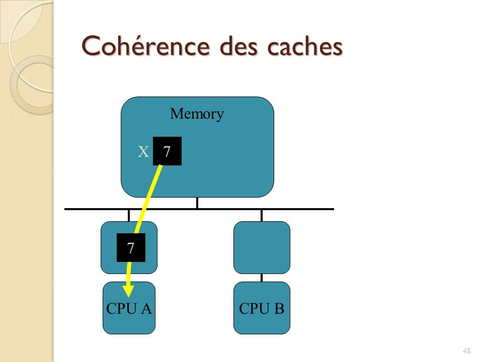 Cohérence des caches CPU A CPU B Memory X 7 7