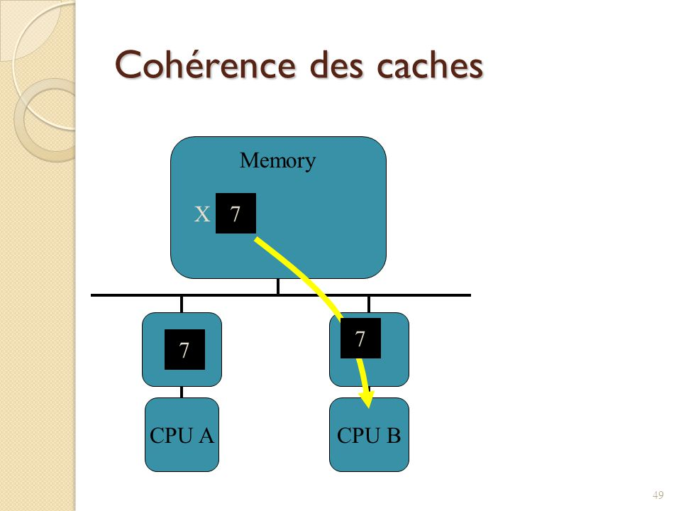 Cohérence des caches CPU A CPU B Memory X 7 7 7