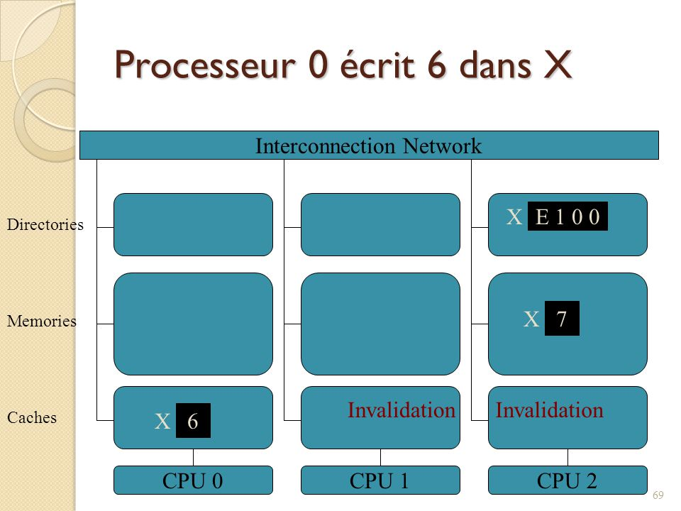 Processeur 0 écrit 6 dans X