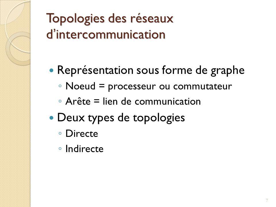 Topologies des réseaux d'intercommunication