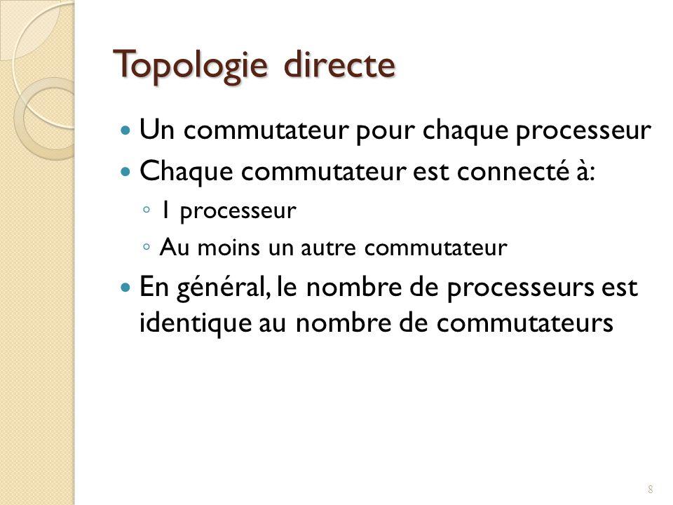 Topologie directe Un commutateur pour chaque processeur
