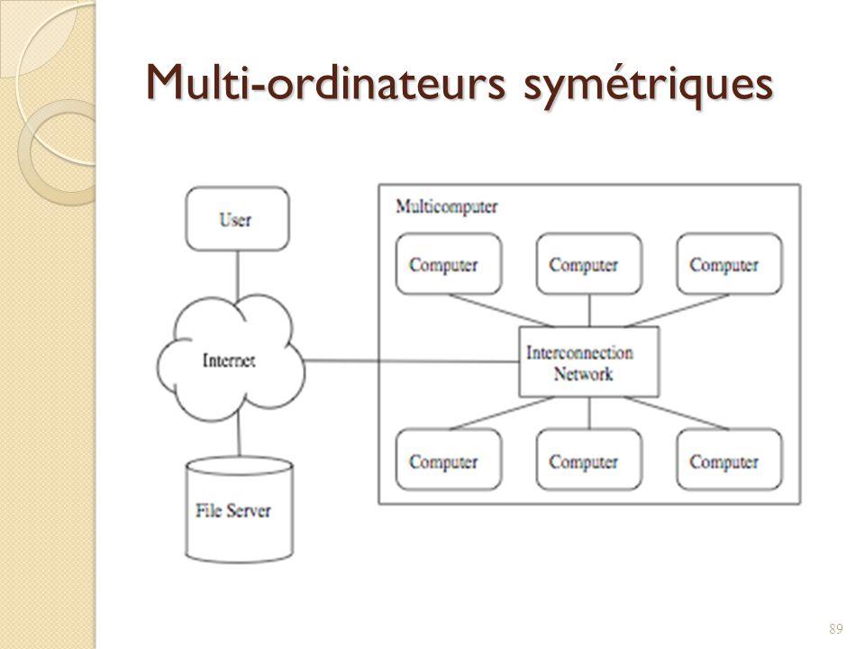 Multi-ordinateurs symétriques