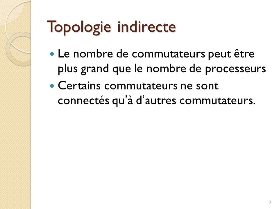 Topologie indirecte Le nombre de commutateurs peut être plus grand que le nombre de processeurs.