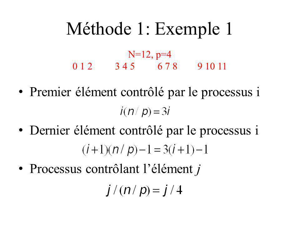 Méthode 1: Exemple 1 Premier élément contrôlé par le processus i