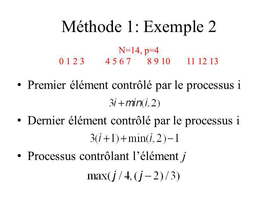 Méthode 1: Exemple 2 Premier élément contrôlé par le processus i
