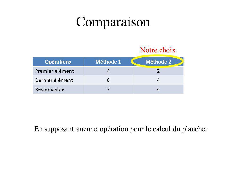 Comparaison Notre choix