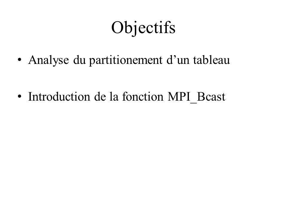 Objectifs Analyse du partitionement d'un tableau