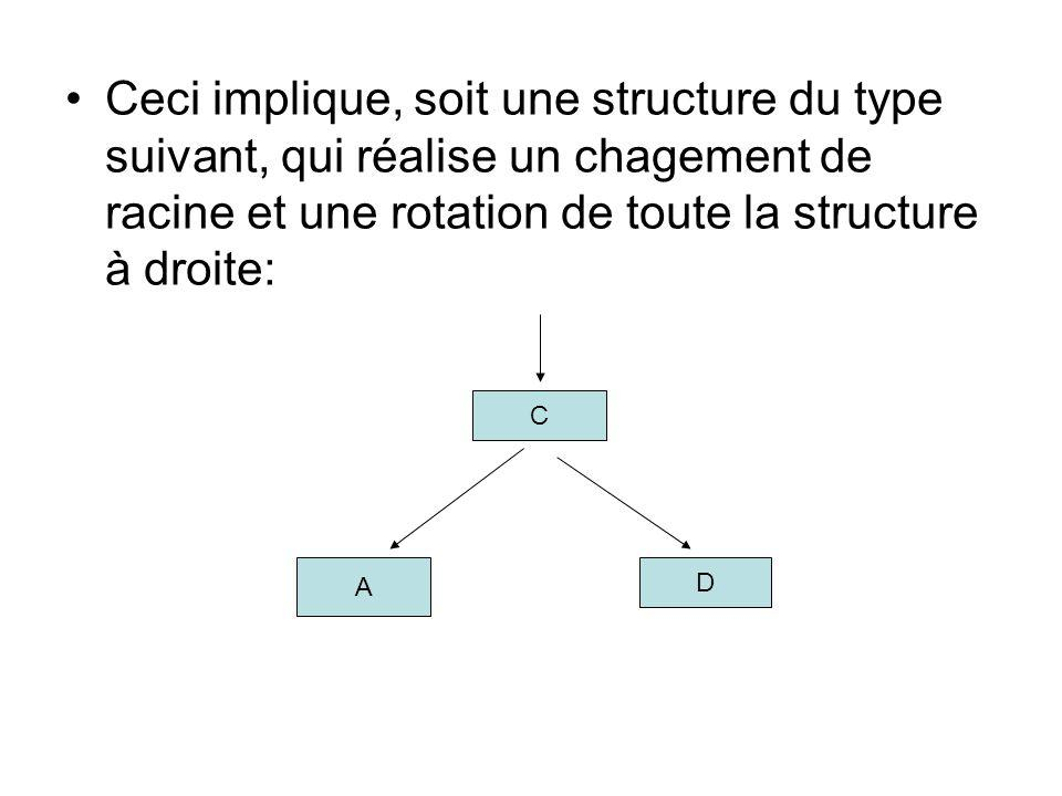 Ceci implique, soit une structure du type suivant, qui réalise un chagement de racine et une rotation de toute la structure à droite: