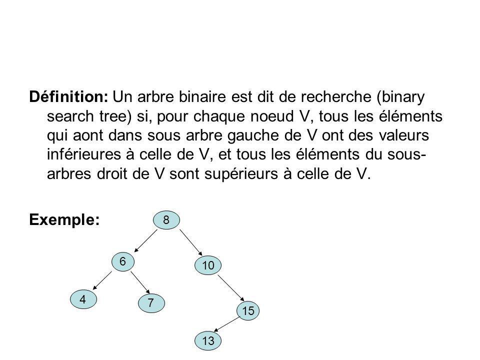 Définition: Un arbre binaire est dit de recherche (binary search tree) si, pour chaque noeud V, tous les éléments qui aont dans sous arbre gauche de V ont des valeurs inférieures à celle de V, et tous les éléments du sous-arbres droit de V sont supérieurs à celle de V.