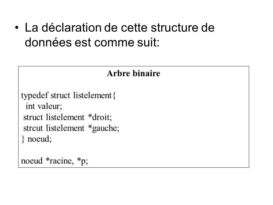 La déclaration de cette structure de données est comme suit:
