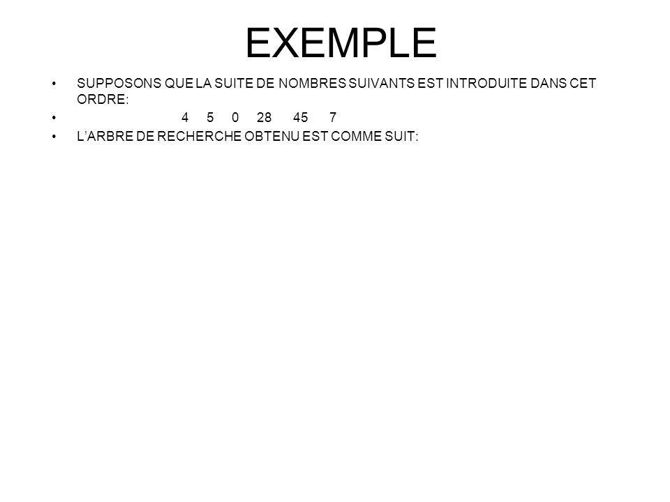 EXEMPLE SUPPOSONS QUE LA SUITE DE NOMBRES SUIVANTS EST INTRODUITE DANS CET ORDRE: 4 5 0 28 45 7.