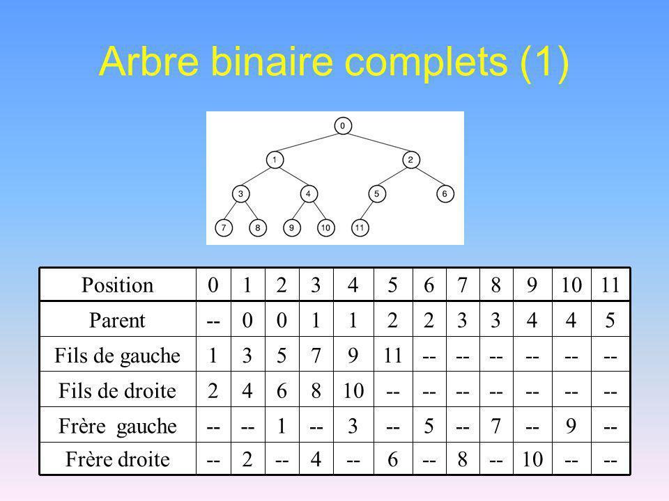 Arbre binaire complets (1)
