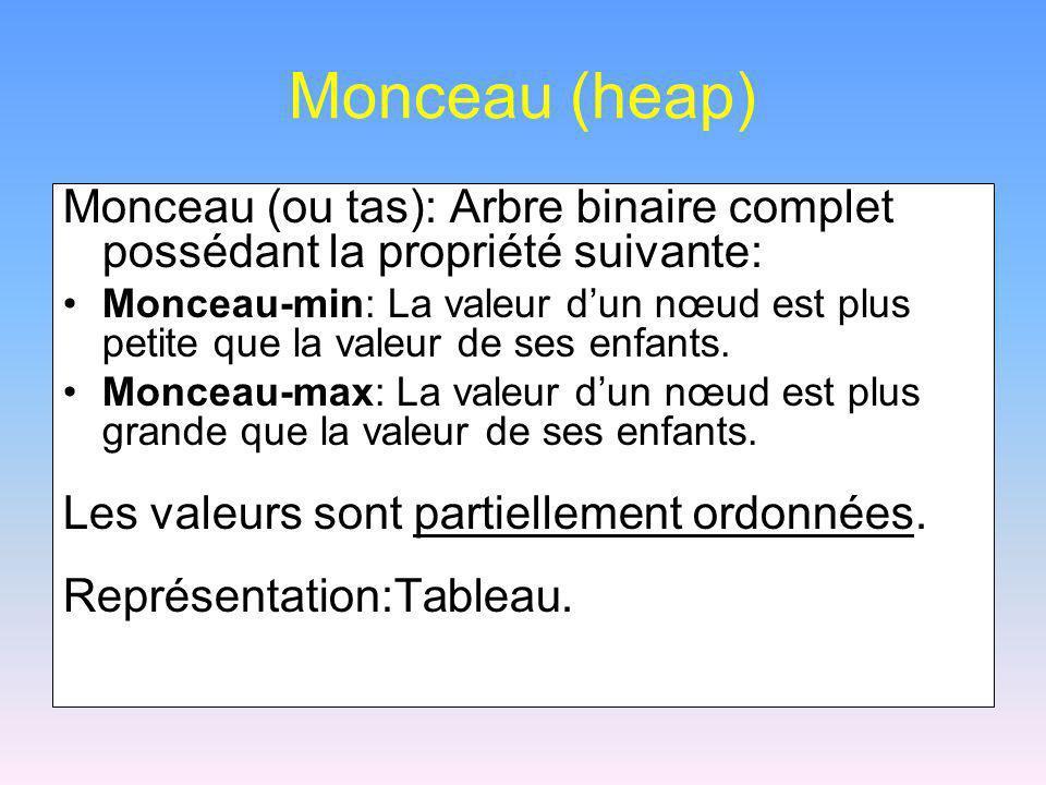Monceau (heap) Monceau (ou tas): Arbre binaire complet possédant la propriété suivante: