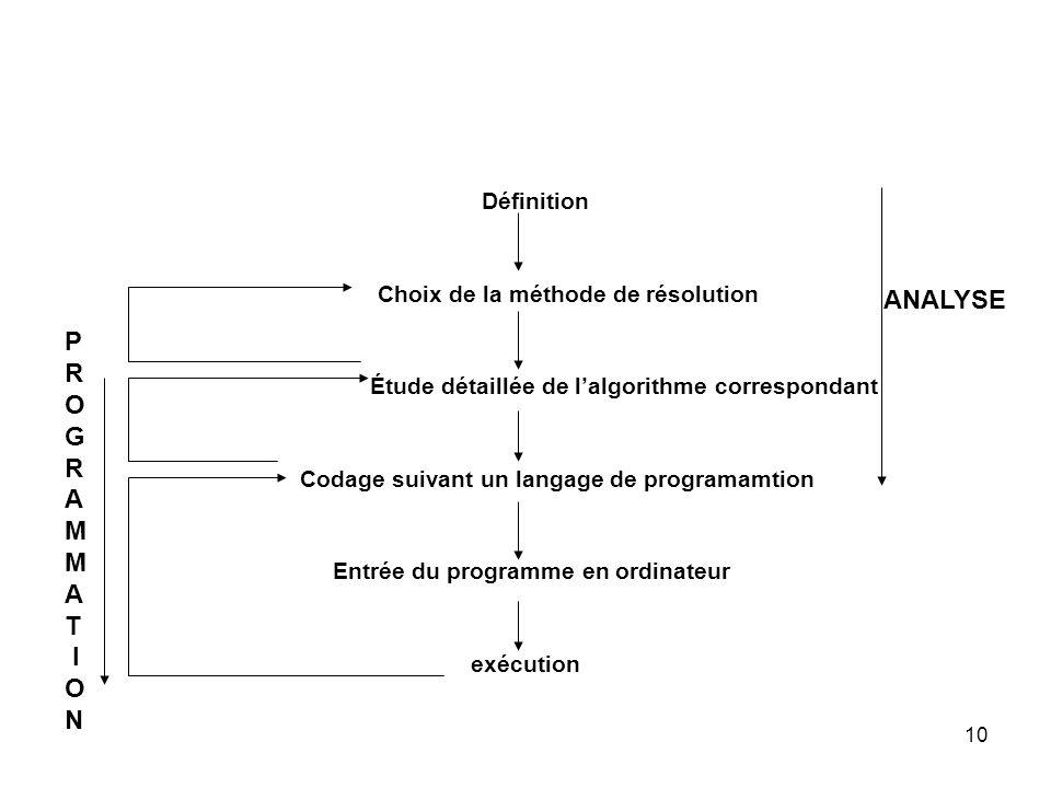 Étude détaillée de l'algorithme correspondant