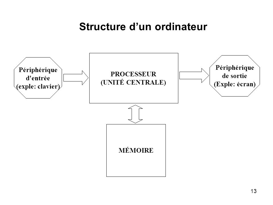 Structure d'un ordinateur