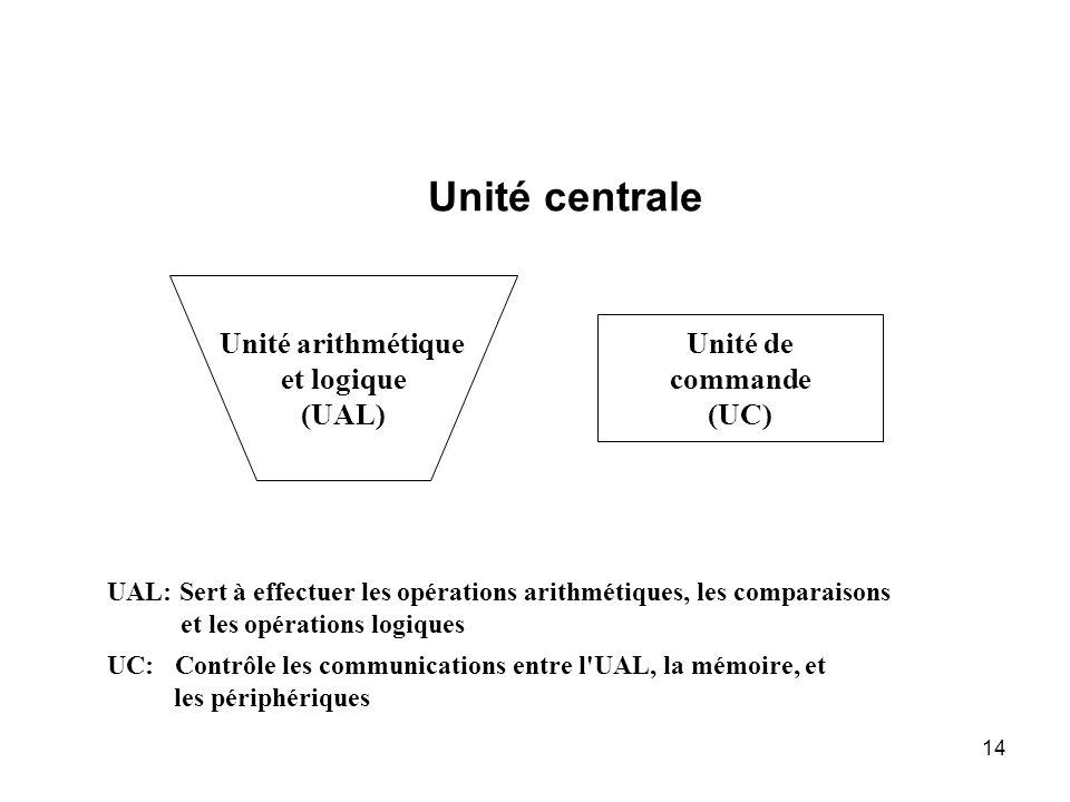Unité centrale Unité arithmétique et logique Unité de (UAL) commande