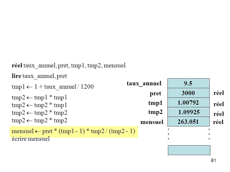 réel taux_annuel, pret, tmp1, tmp2, mensuel lire taux_annuel, pret