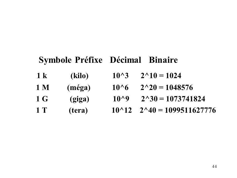 Symbole Préfixe Décimal Binaire 1 k (kilo) 10^3 2^10 = 1024