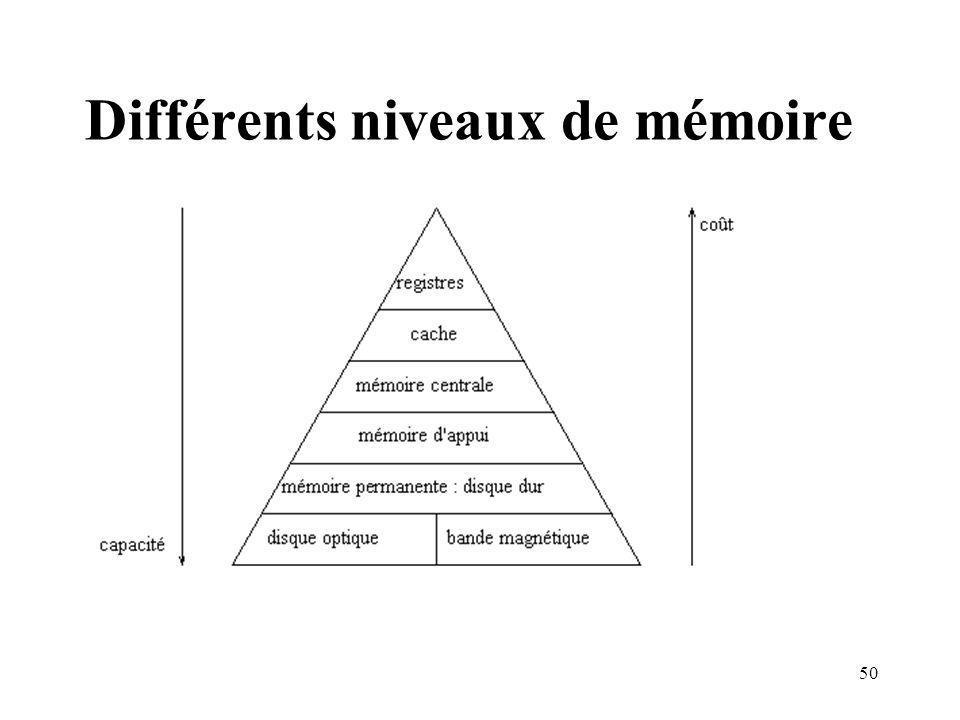 Différents niveaux de mémoire