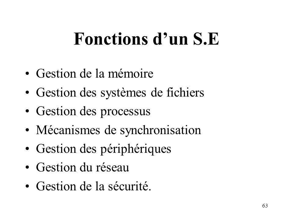 Fonctions d'un S.E Gestion de la mémoire