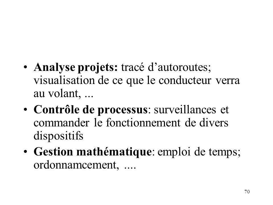 Analyse projets: tracé d'autoroutes; visualisation de ce que le conducteur verra au volant, ...