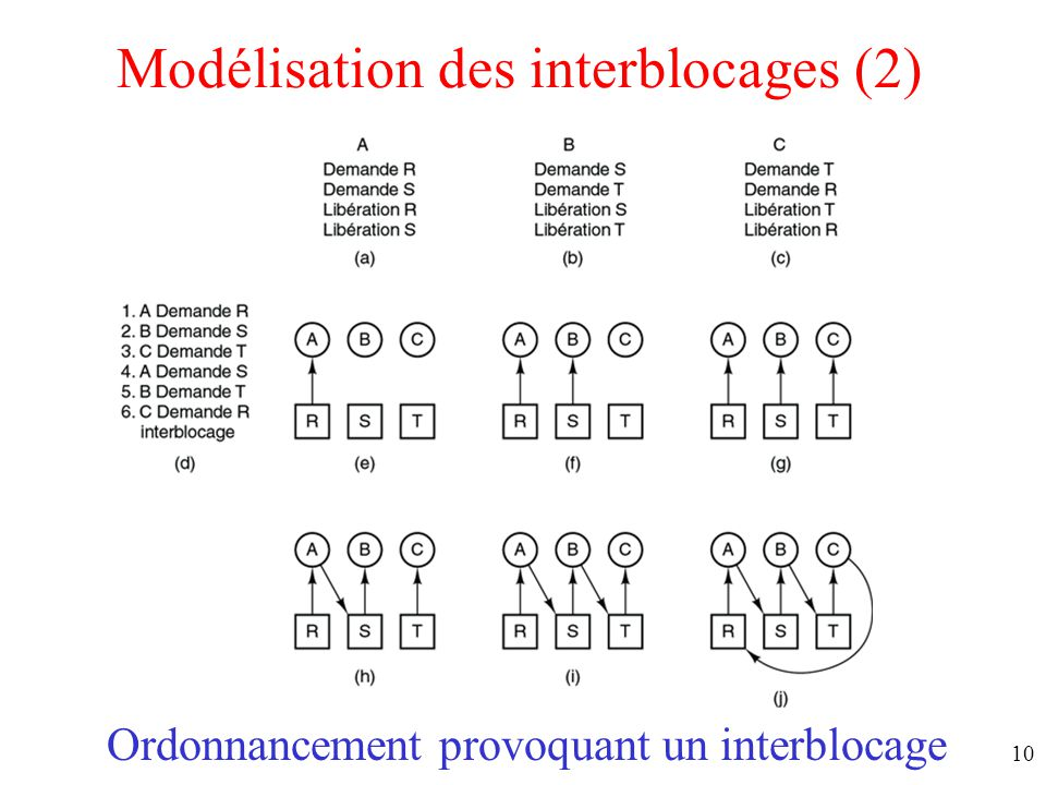 Modélisation des interblocages (2)
