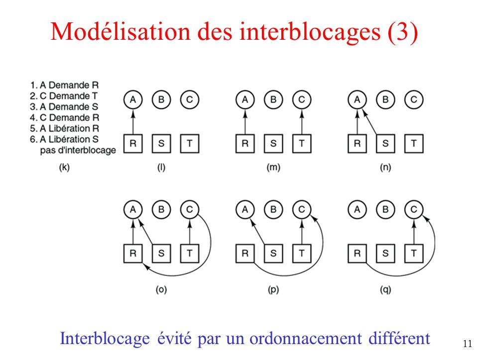 Modélisation des interblocages (3)