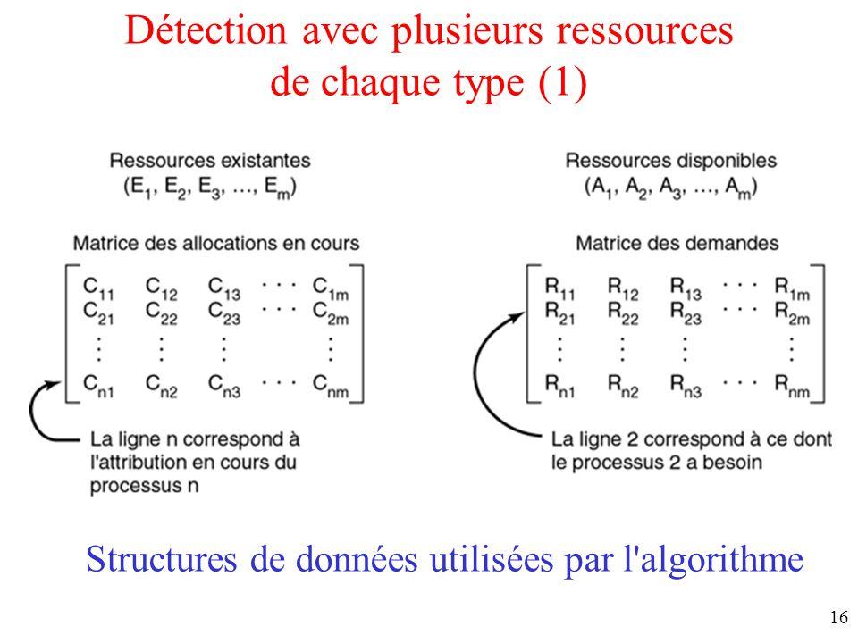Détection avec plusieurs ressources de chaque type (1)