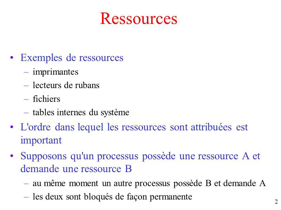 Ressources Exemples de ressources