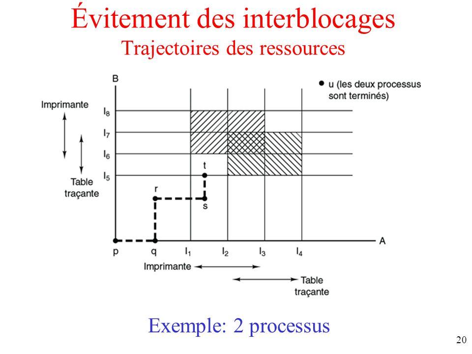 Évitement des interblocages Trajectoires des ressources