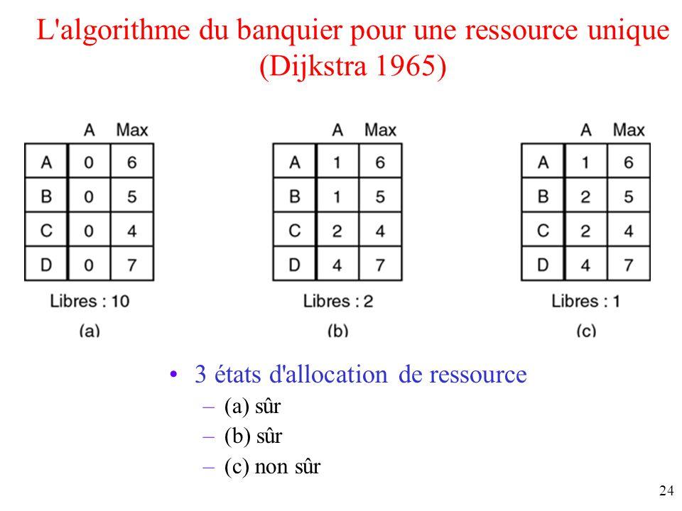 L algorithme du banquier pour une ressource unique (Dijkstra 1965)
