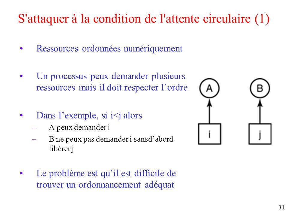 S attaquer à la condition de l attente circulaire (1)