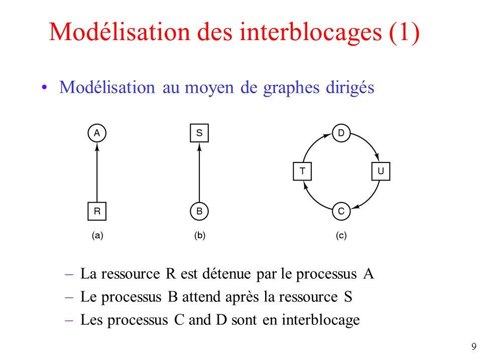 Modélisation des interblocages (1)