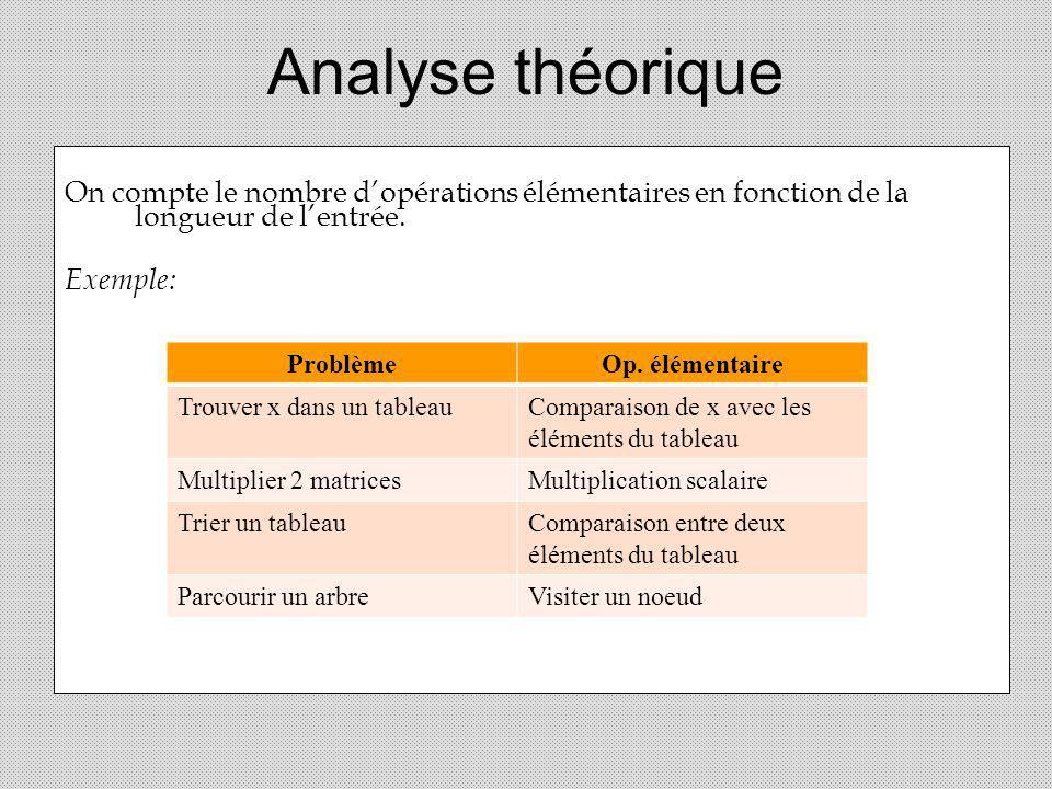 Analyse théorique On compte le nombre d'opérations élémentaires en fonction de la longueur de l'entrée.