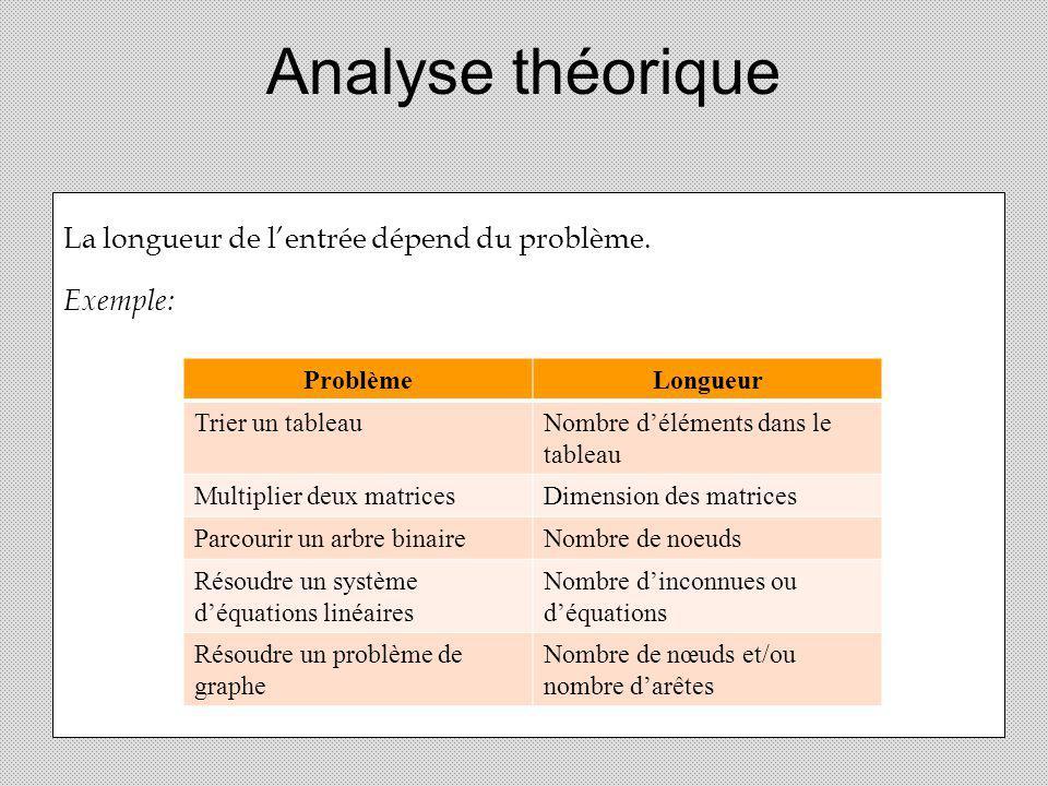 Analyse théorique La longueur de l'entrée dépend du problème. Exemple: