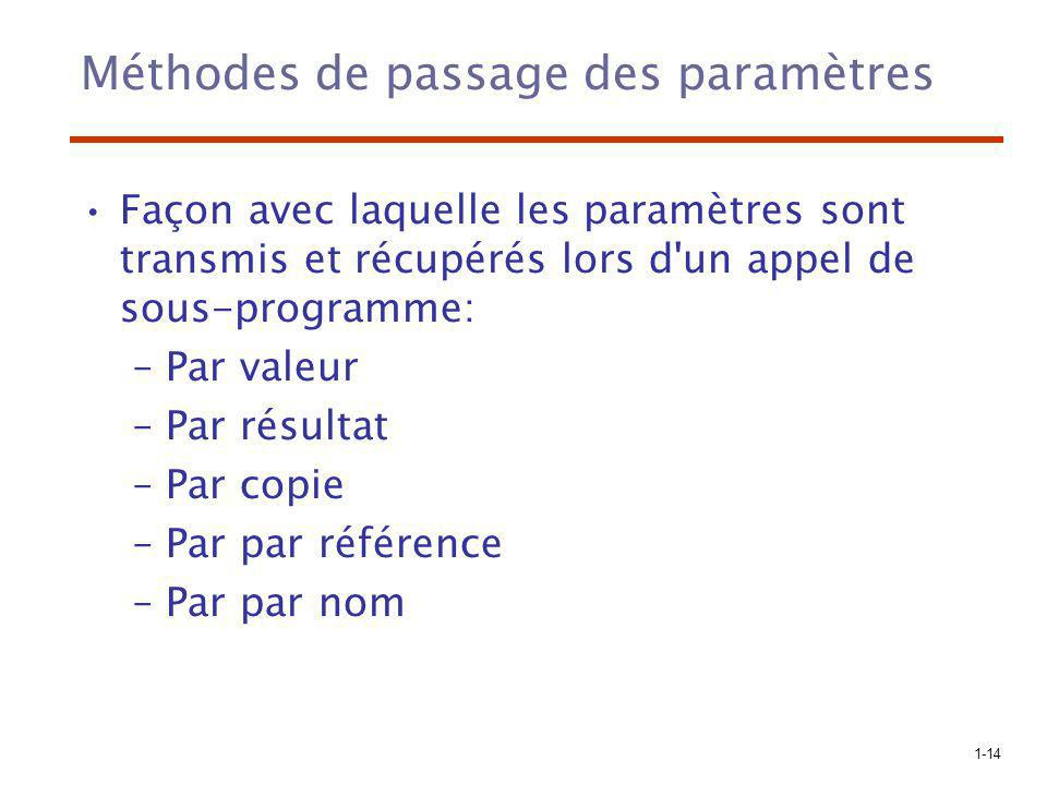 Méthodes de passage des paramètres