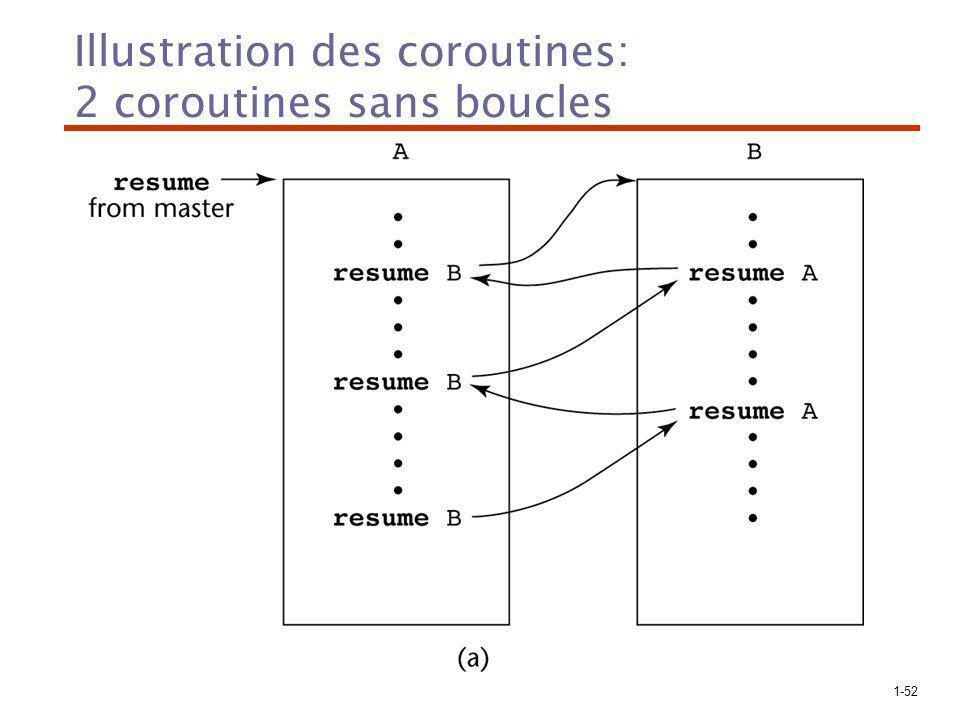 Illustration des coroutines: 2 coroutines sans boucles
