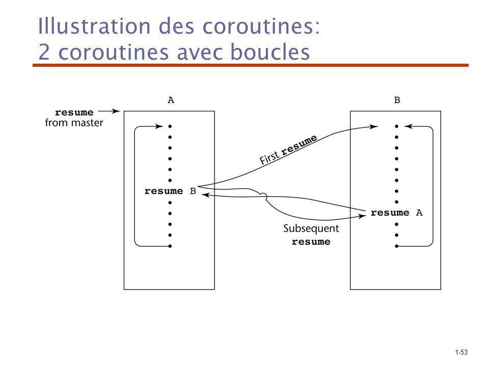Illustration des coroutines: 2 coroutines avec boucles