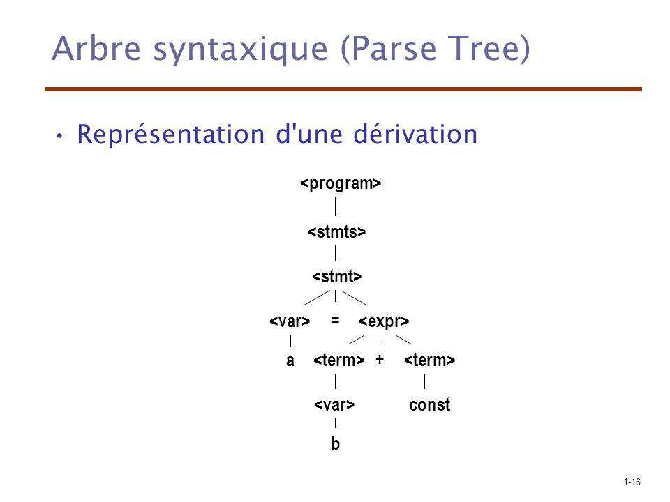 Arbre syntaxique (Parse Tree)