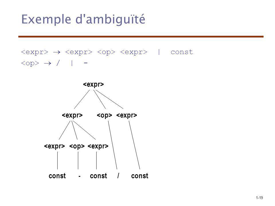 Exemple d ambiguïté <expr>  <expr> <op> <expr> | const. <op>  / | - <expr> <expr> <op> <expr>